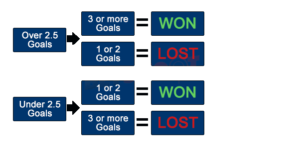 Over Under betting guide | Over 2.5 goals Under 2.5 goals
